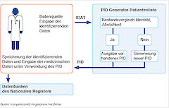 The PID generator of the TMF e. V. is used for the identity management. There, patients' and test persons' identifying data are stored centrally and new pseudonyms are generated.